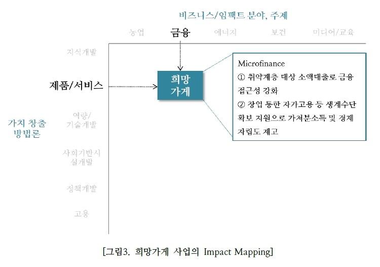 [그림] 희망가게 사업의 Impact Mapping
