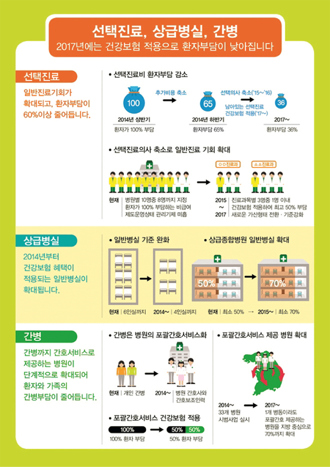 3대 비급여 선택진료비, 상급병실료, 간병비에 대해 건강보험을 적용