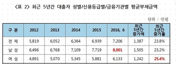 최근 5년간 대출자 성별/신용등급별/금융기관별 평균 부채 금액 표