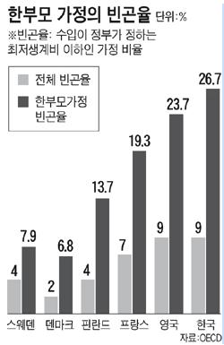 2005년 OECD 자료에 따르면 우리나라의 전체 빈곤율 (소득이 최저 생계비 이하인 가정)은 9%인 반면, 한부모 가구의 빈곤율은 26.7% 이다. 2009년 서울시 자료에 따르면 한부모 가족의 80% 이상의 월평균 소득은 100만원 이하였다.