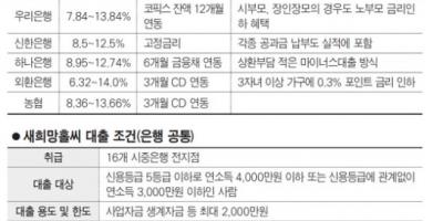 [대출정보6] 새희망홀씨대출