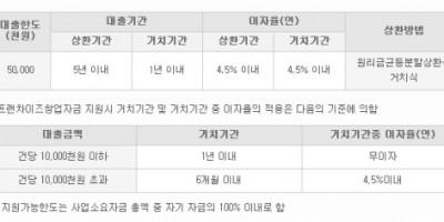 [대출정보3] 미소금융재단 2탄 대출종류 및 대출한도
