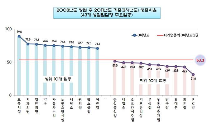 서울시, 자영업 폐업 1순위는 무엇일까?