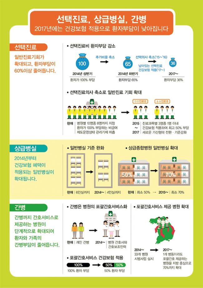 2014년도 건강보험 3대 비급여 개선 사업 안내